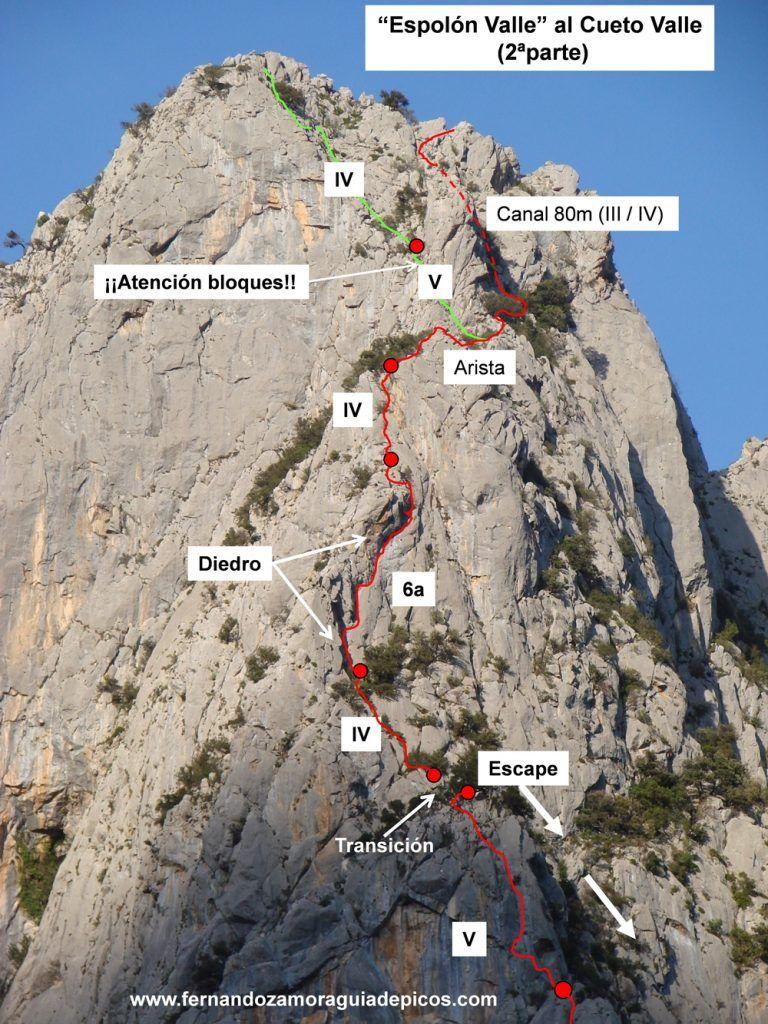 croquis de la segunda parte de la escalada al cueto valle
